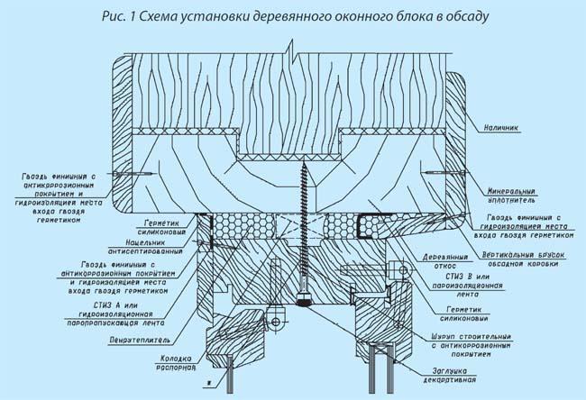 Технология установки деревянных балконных блоков.